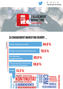 Engagement Marketing Insights